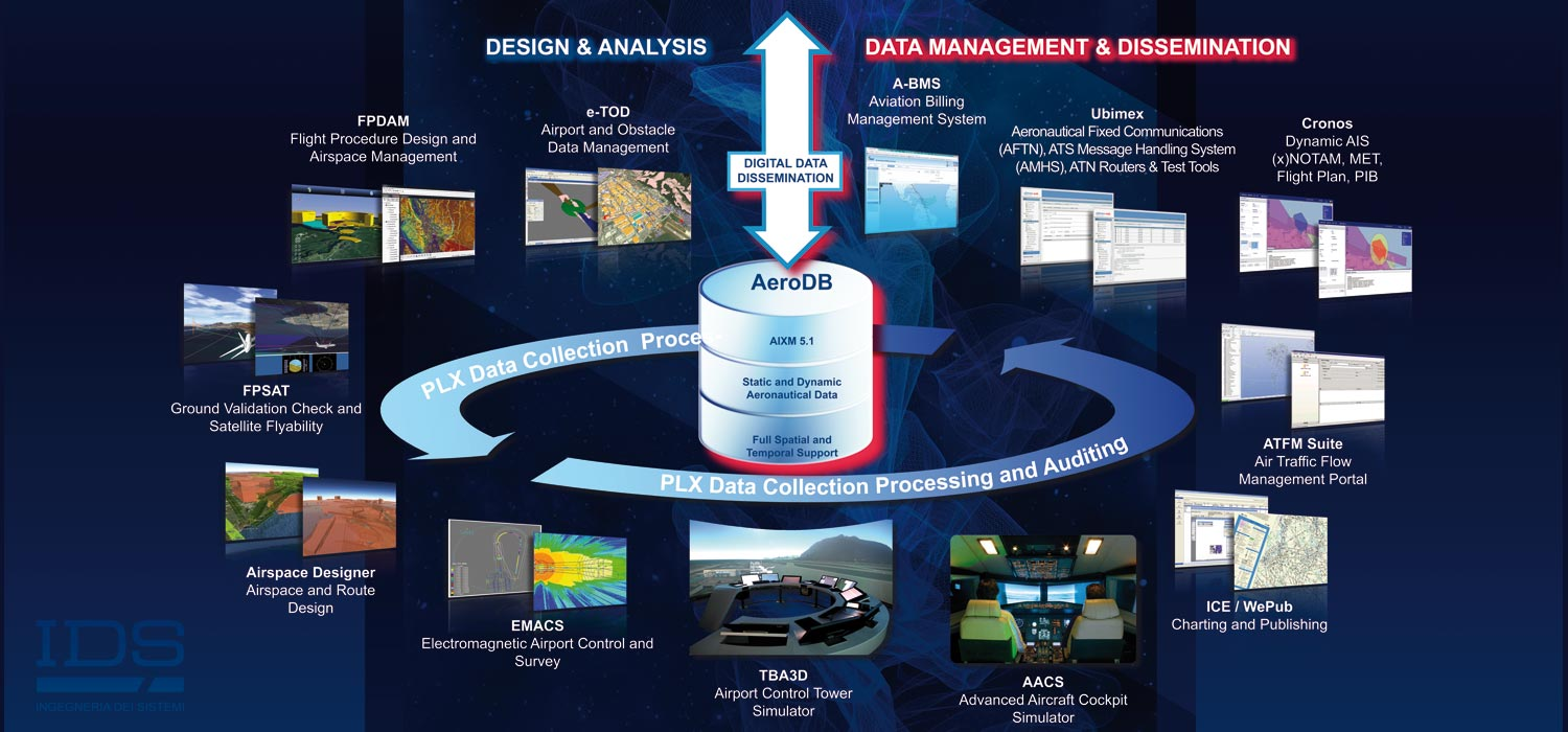 Air Traffic Management Solutions & Products