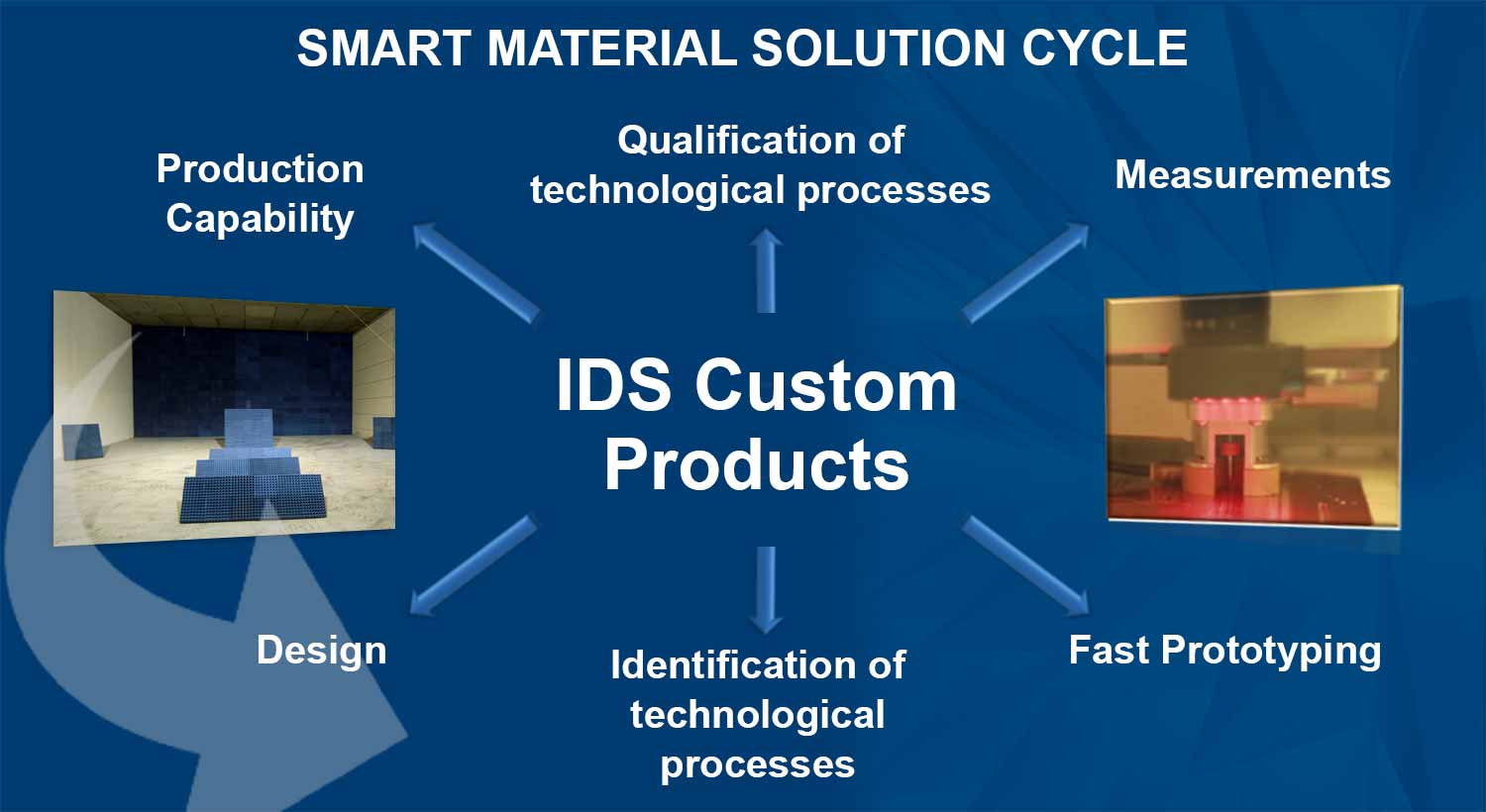 Smart Material Solution Cycle
