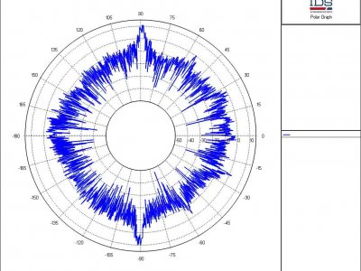 RCS Polar Plot